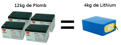 batterie au plomb ou au lithium